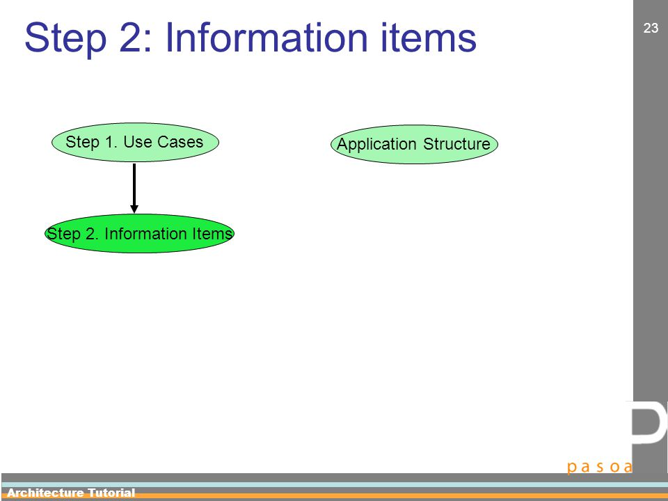 Architecture Tutorial 23 Step 2: Information items Application Structure Step 1.