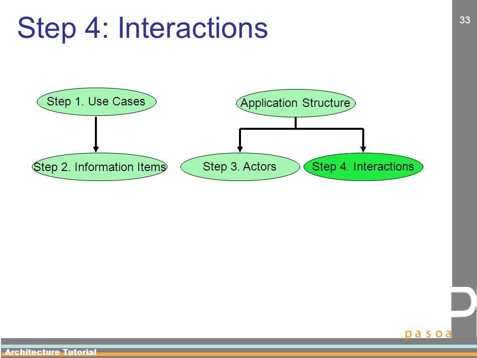 Architecture Tutorial 33 Step 4: Interactions Application Structure Step 3.