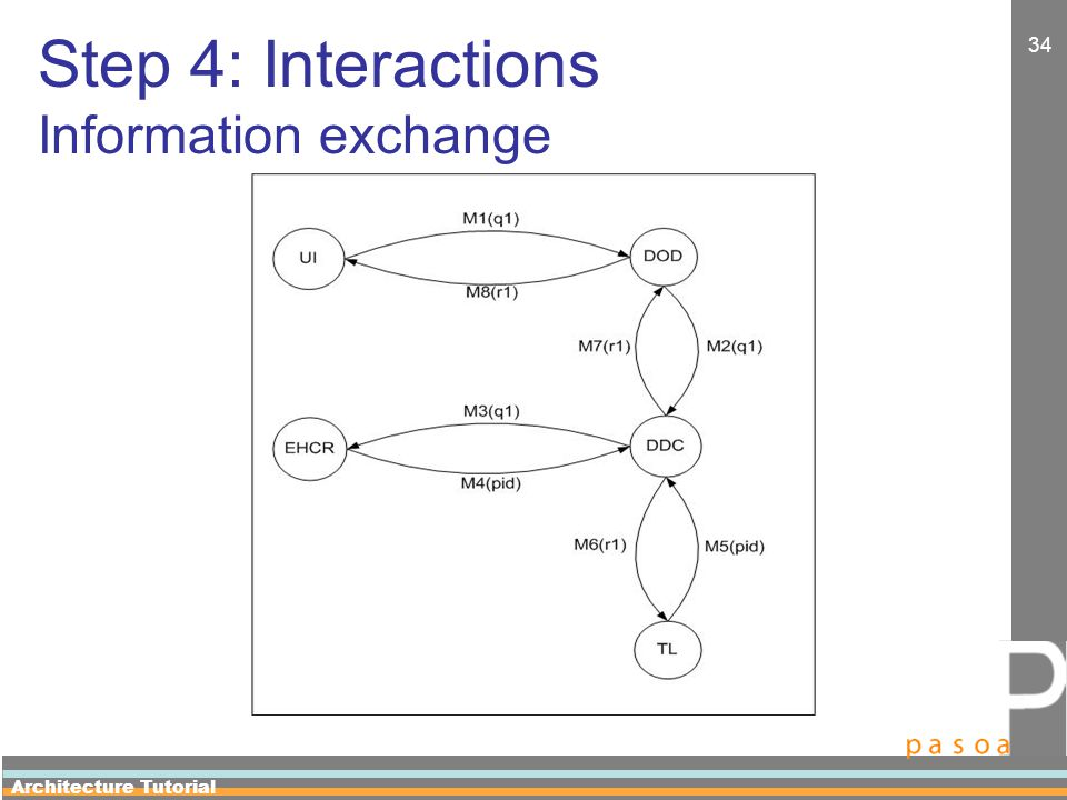 Architecture Tutorial 34 Step 4: Interactions Information exchange