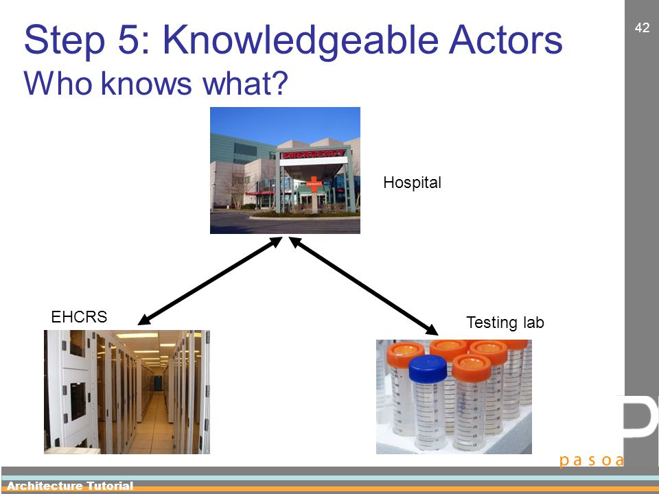 Architecture Tutorial 42 Step 5: Knowledgeable Actors Who knows what Hospital EHCRS Testing lab