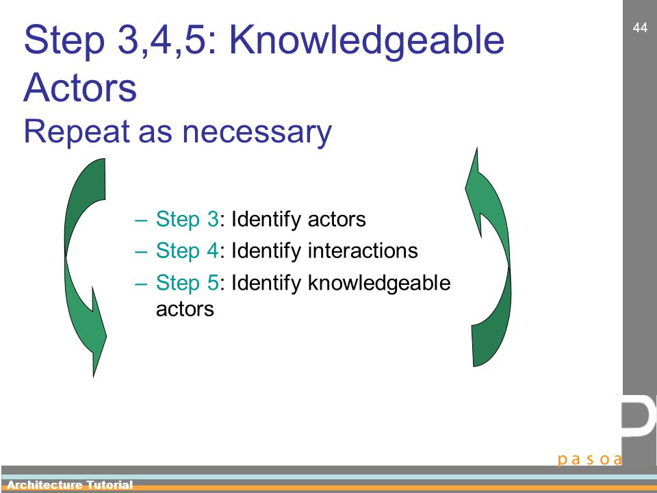 Architecture Tutorial 44 Step 3,4,5: Knowledgeable Actors Repeat as necessary –Step 3: Identify actors –Step 4: Identify interactions –Step 5: Identify knowledgeable actors