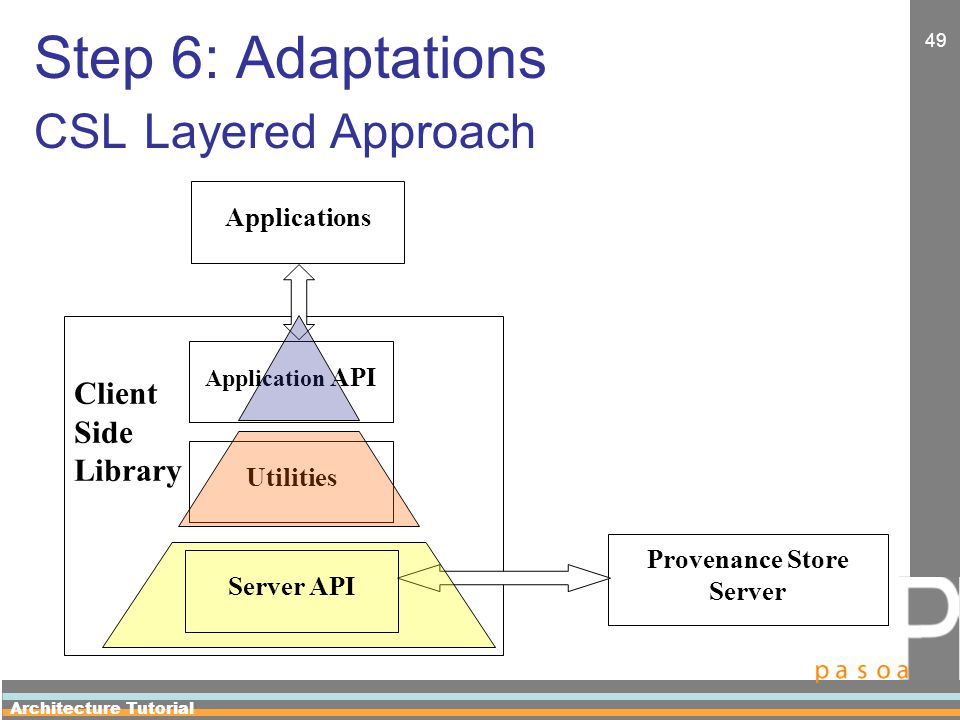 Architecture Tutorial 49 Step 6: Adaptations CSL Layered Approach Client Side Library Applications Provenance Store Server Application API Utilities Server API
