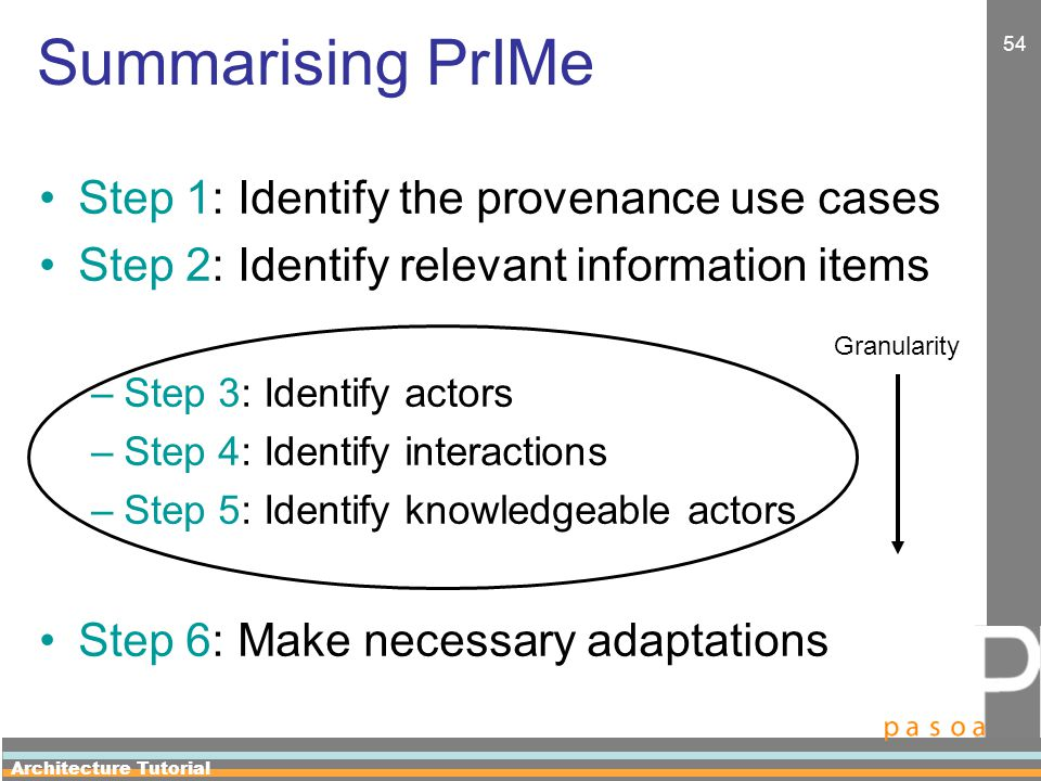 Architecture Tutorial 54 Summarising PrIMe Step 1: Identify the provenance use cases Step 2: Identify relevant information items –Step 3: Identify actors –Step 4: Identify interactions –Step 5: Identify knowledgeable actors Step 6: Make necessary adaptations Granularity