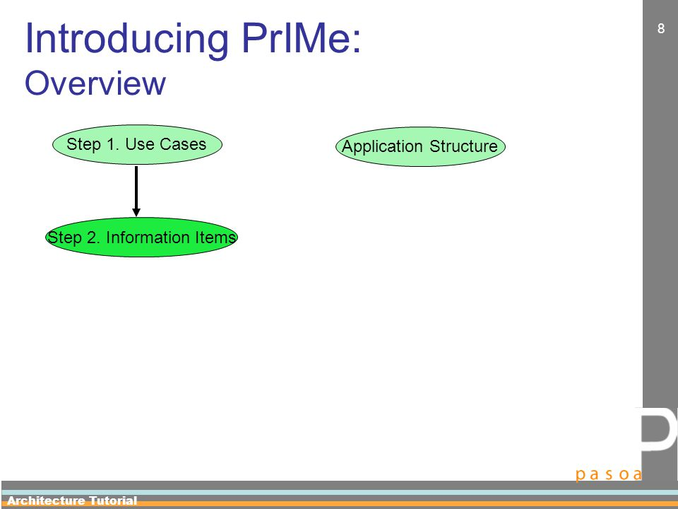 Architecture Tutorial 8 Introducing PrIMe: Overview Application Structure Step 1.
