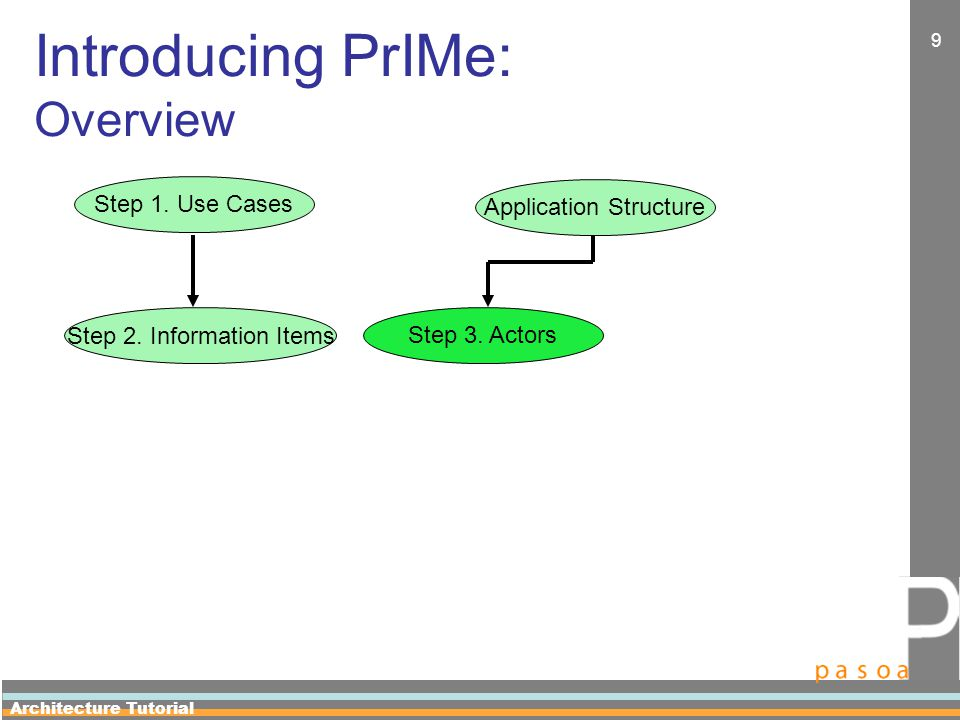 Architecture Tutorial 20 Step 1: Provenance Use Cases Elicitation Steps 4 Important steps: –Step (1) Describe something that already happens in the application.