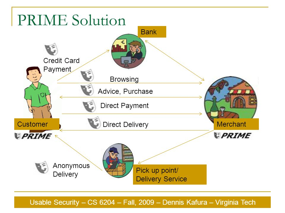 Usable Security – CS 6204 – Fall, 2009 – Dennis Kafura – Virginia Tech PRIME Solution Browsing Direct Delivery Direct Payment Advice, Purchase Credit Card Payment Pick up point/ Delivery Service Anonymous Delivery CustomerMerchant Bank