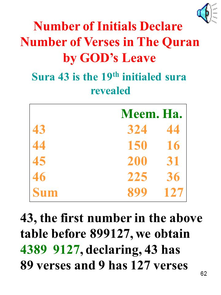 62 Number of Initials Declare Number of Verses in The Quran by GOD's Leave Meem. Ha. 43 324 44 44 150 16 45 200 31 46 225 36 Sum 899 127 43, the first