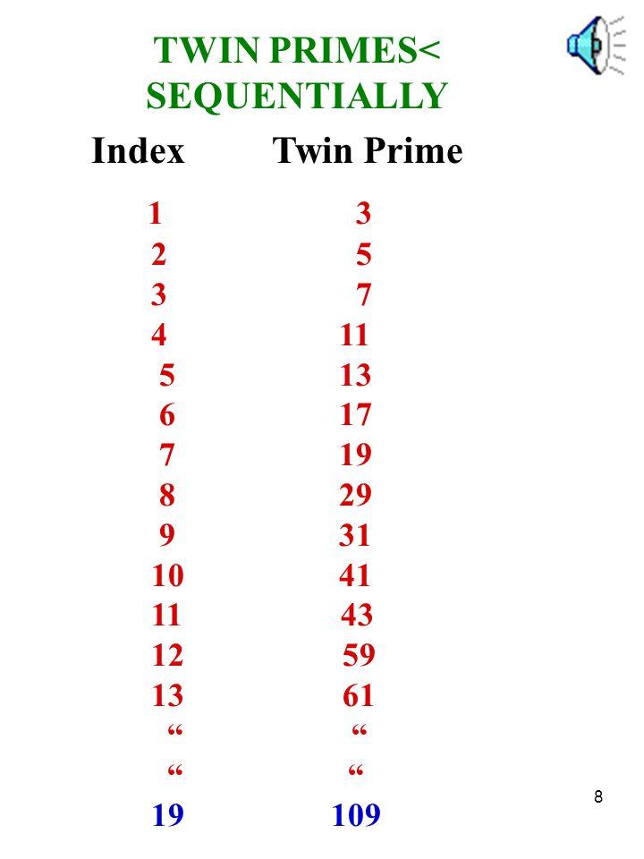 19 Index P.Index G.P.