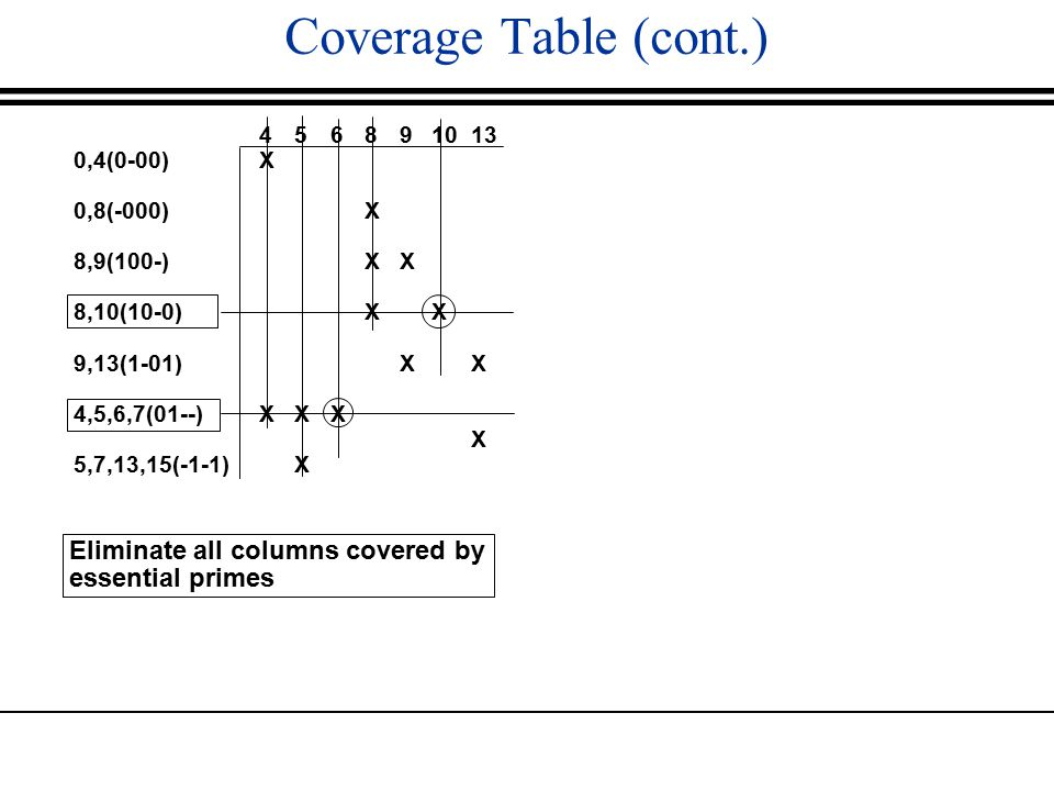 Coverage Table (cont.) Eliminate all columns covered by essential primes 0,4(0-00) 0,8(-000) 8,9(100-) 8,10(10-0) 9,13(1-01) 4,5,6,7(01--) 5,7,13,15(-