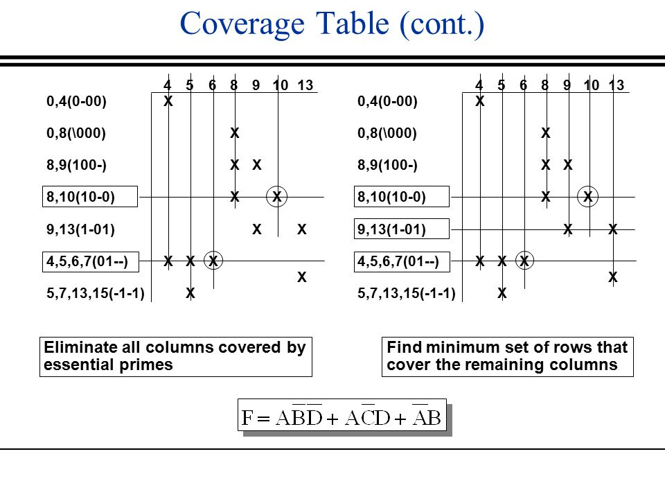 Coverage Table (cont.) Eliminate all columns covered by essential primes Find minimum set of rows that cover the remaining columns 0,4(0-00) 0,8(\000) 8,9(100-) 8,10(10-0) 9,13(1-01) 4,5,6,7(01--) 5,7,13,15(-1-1) 4XX4XX 5XX5XX 6X6X 8XXX8XXX 9XX9XX 10 X 13 X 0,4(0-00) 0,8(\000) 8,9(100-) 8,10(10-0) 9,13(1-01) 4,5,6,7(01--) 5,7,13,15(-1-1) 4XX4XX 5XX5XX 6X6X 8XXX8XXX 9XX9XX 10 X 13 X
