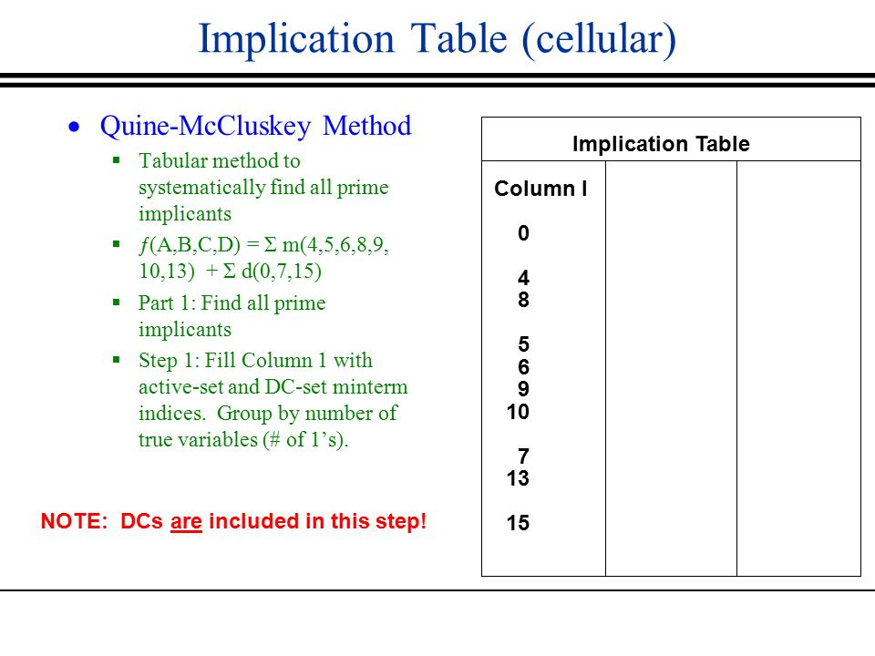 Implication Table (cellular)  Quine-McCluskey Method  Tabular method to systematically find all prime implicants  ƒ(A,B,C,D) = Σ m(4,5,6,8,9, 10,13) + Σ d(0,7,15)  Part 1: Find all prime implicants  Step 1: Fill Column 1 with active-set and DC-set minterm indices.