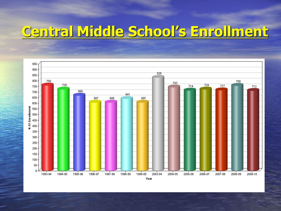 Central Middle School's Enrollment
