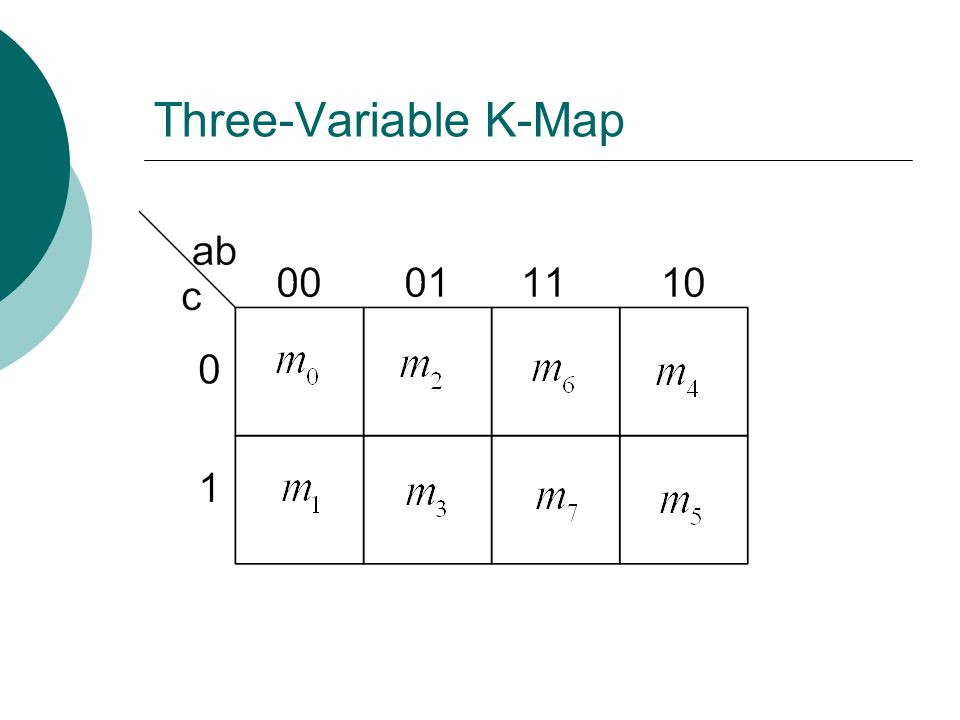 Three-Variable K-Map Example Step 5: Read the map. 1 1 1 11