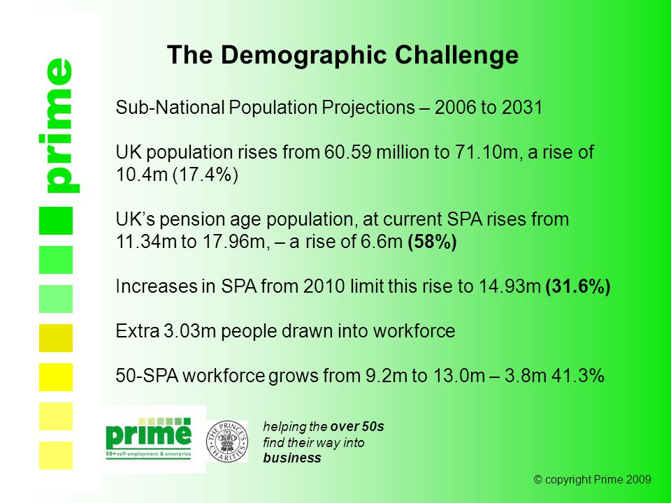 helping the over 50s find their way into business © copyright Prime 2009 prime The Demographic Challenge Sub-National Population Projections – 2006 to 2031 UK population rises from 60.59 million to 71.10m, a rise of 10.4m (17.4%) UK's pension age population, at current SPA rises from 11.34m to 17.96m, – a rise of 6.6m (58%) Increases in SPA from 2010 limit this rise to 14.93m (31.6%) Extra 3.03m people drawn into workforce 50-SPA workforce grows from 9.2m to 13.0m – 3.8m 41.3%