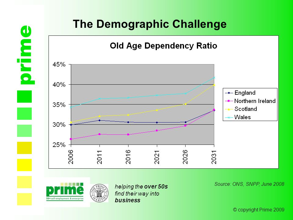 helping the over 50s find their way into business © copyright Prime 2009 prime The Demographic Challenge Source: ONS, SNPP, June 2008