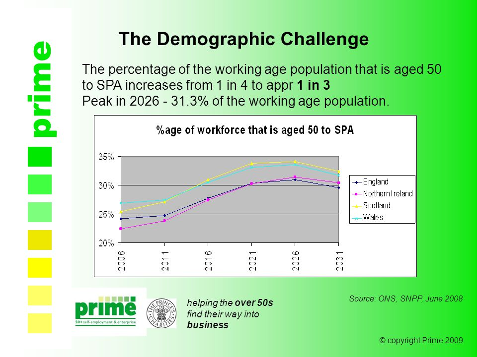 helping the over 50s find their way into business © copyright Prime 2009 prime The Demographic Challenge Source: ONS, SNPP, June 2008 The percentage of the working age population that is aged 50 to SPA increases from 1 in 4 to appr 1 in 3 Peak in 2026 - 31.3% of the working age population.