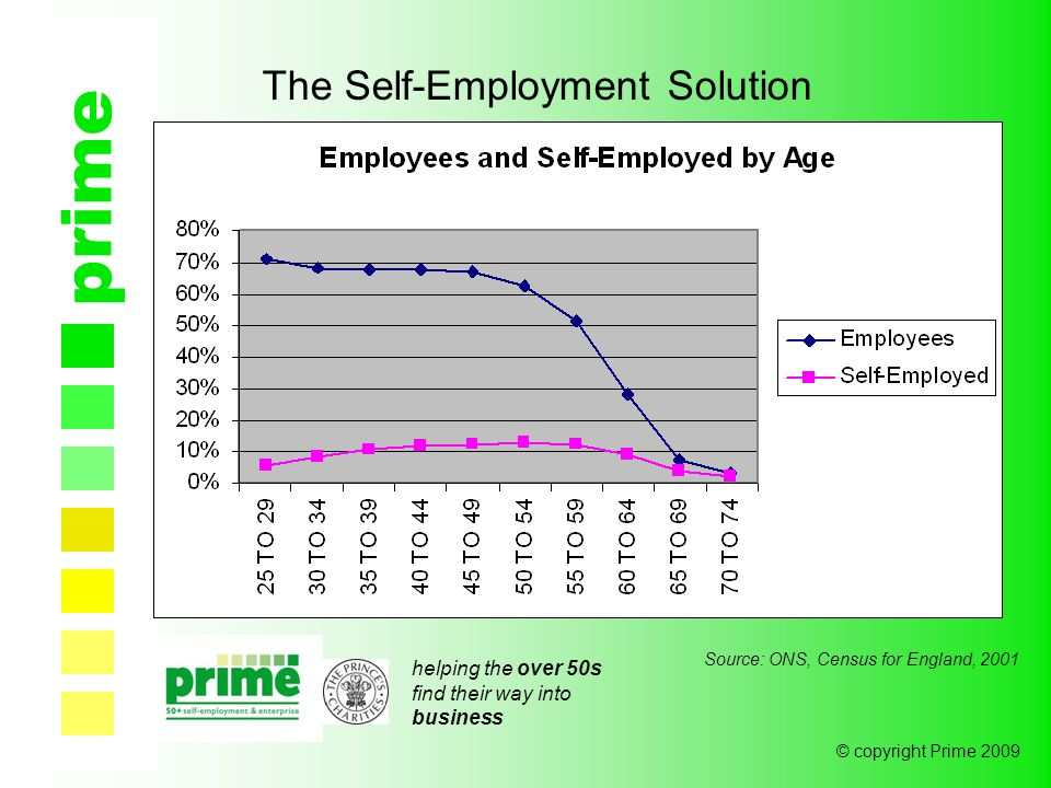 helping the over 50s find their way into business © copyright Prime 2009 prime The Self-Employment Solution Source: ONS, Census for England, 2001