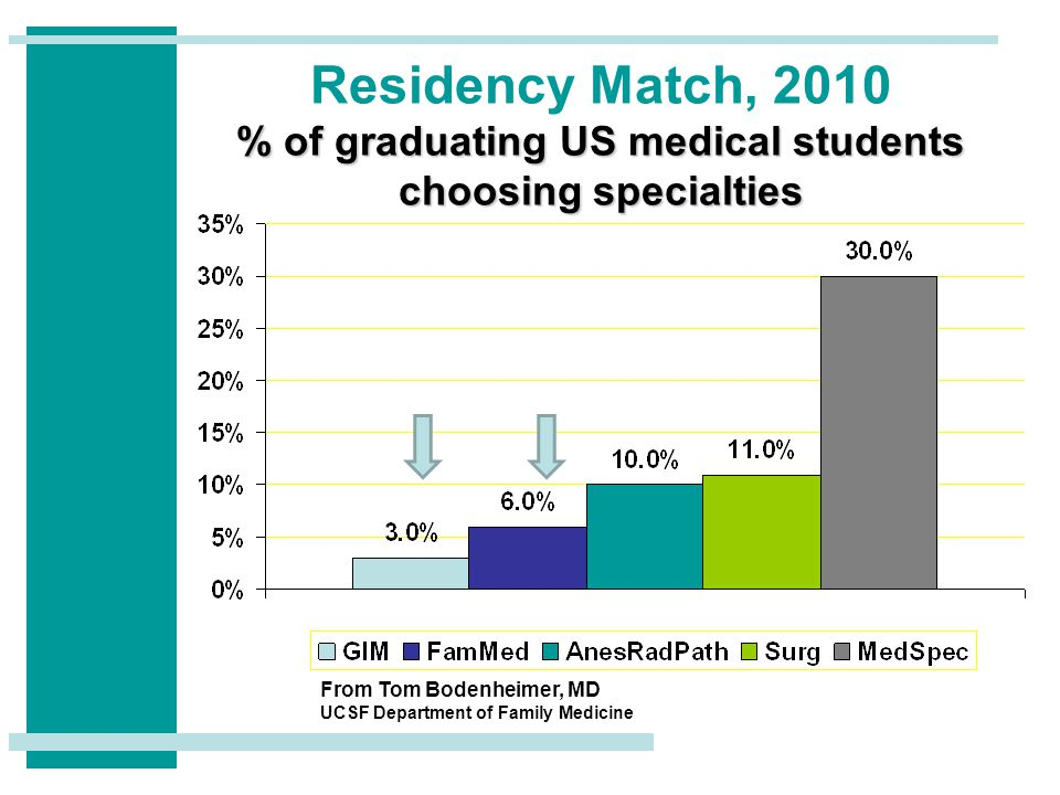 % of graduating US medical students choosing specialties Residency Match, 2010 % of graduating US medical students choosing specialties From Tom Bodenheimer, MD UCSF Department of Family Medicine
