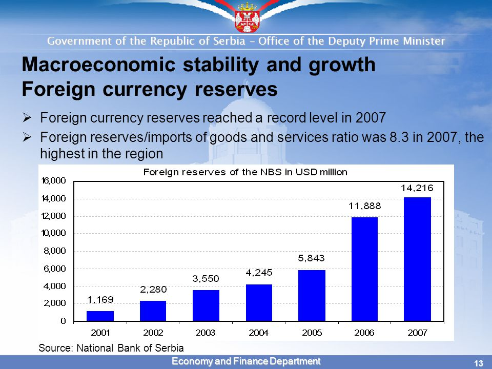 Government of the Republic of Serbia – Office of the Deputy Prime Minister 13 Economy and Finance Department Macroeconomic stability and growth Foreign currency reserves  Foreign currency reserves reached a record level in 2007  Foreign reserves/imports of goods and services ratio was 8.3 in 2007, the highest in the region Source: National Bank of Serbia