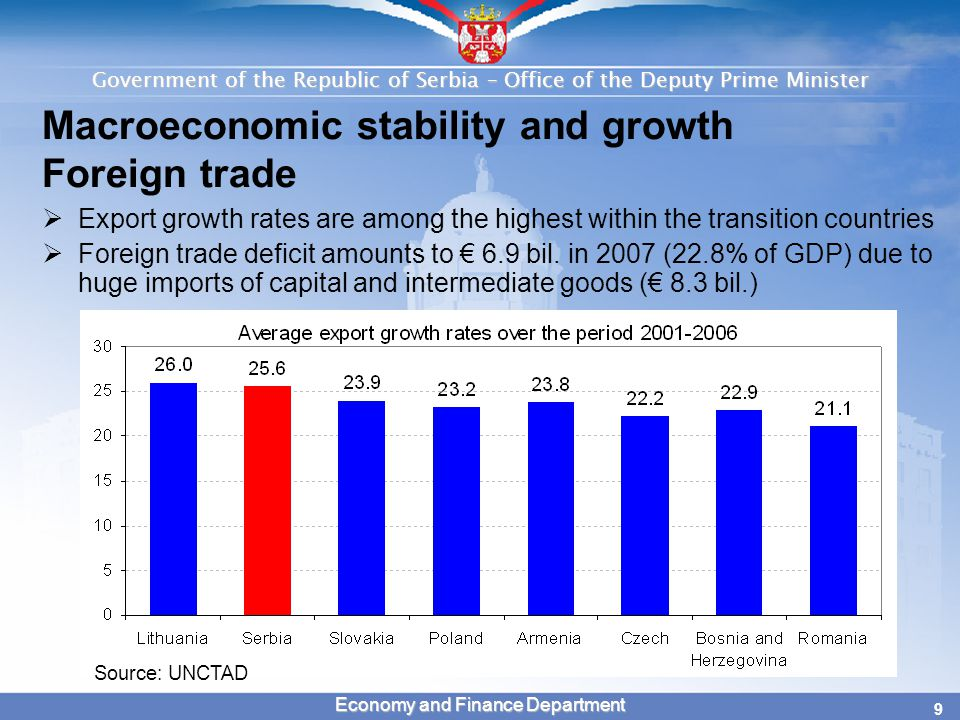 Government of the Republic of Serbia – Office of the Deputy Prime Minister 10 Economy and Finance Department Macroeconomic stability and growth Foreign direct investment  Significant increase in FDI has been recorded since 2001  According to preliminary results FDI in 2007 were mostly greenfield ($2 bil.) Source: National Bank of Serbia * Preliminary results