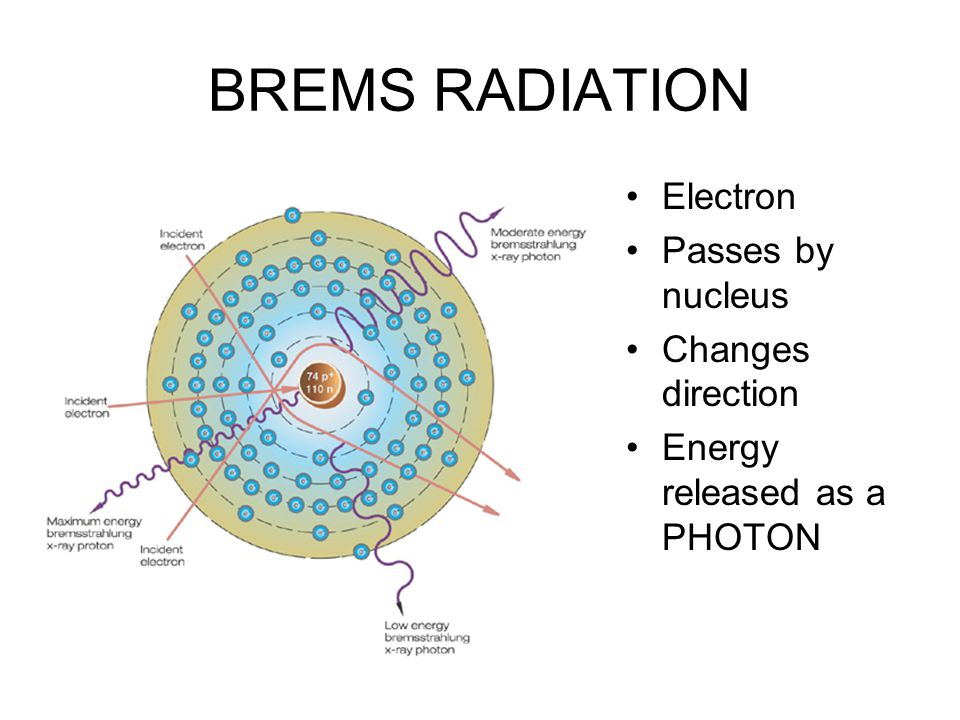 BREMS RADIATION Electron Passes by nucleus Changes direction Energy released as a PHOTON