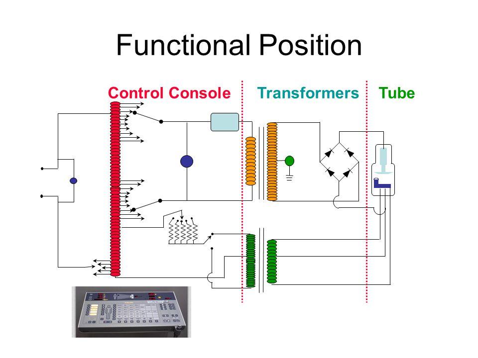 Functional Position Control ConsoleTransformersTube