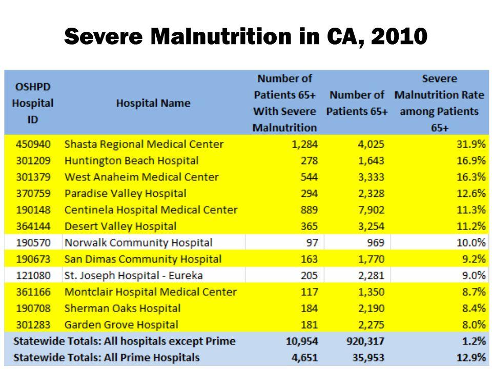 Severe Malnutrition in CA, 2010