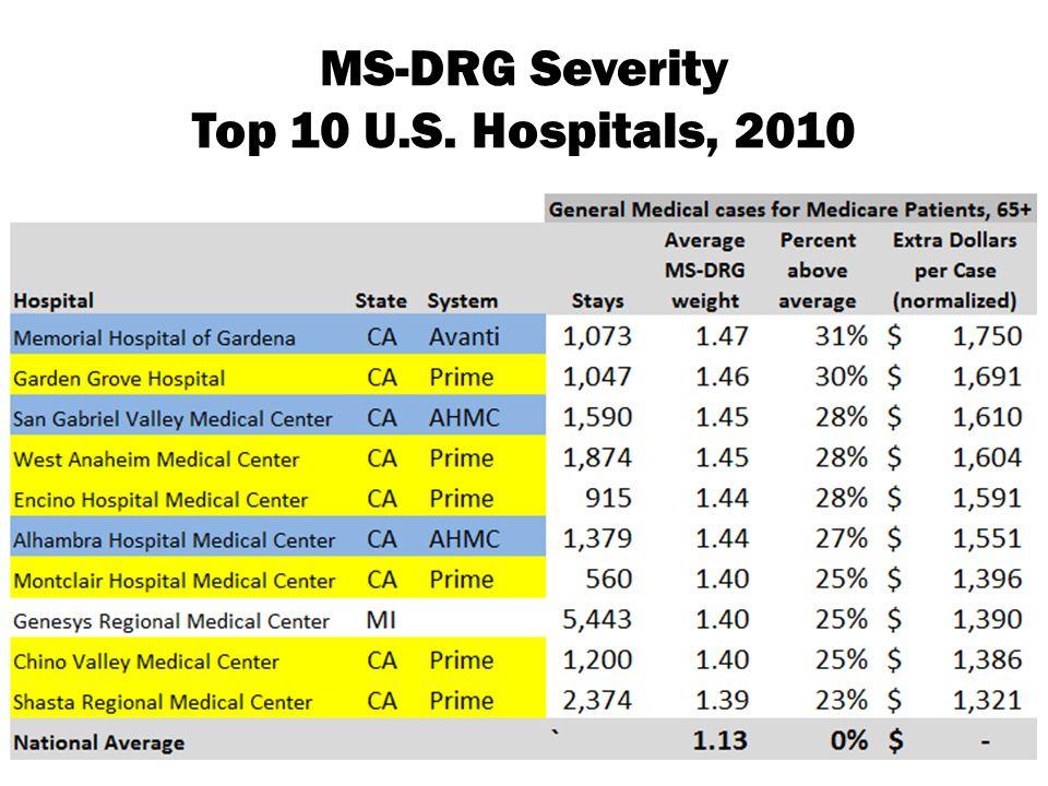 MS-DRG Severity Top 10 U.S. Hospitals, 2010