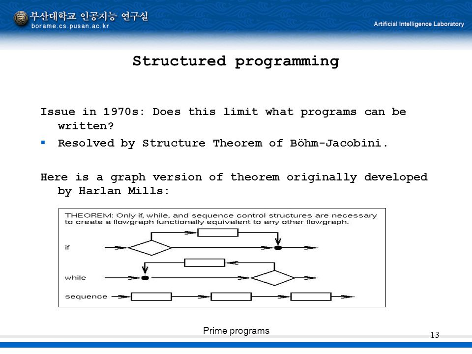 Prime programs 13 Structured programming Issue in 1970s: Does this limit what programs can be written?  Resolved by Structure Theorem of Böhm-Jacobin