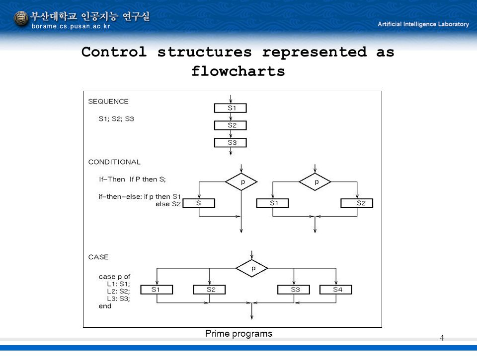 Prime programs 4 Control structures represented as flowcharts