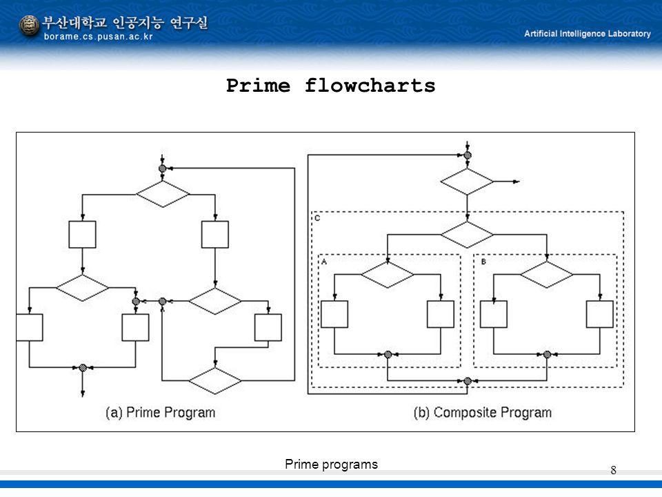 Prime programs 8 Prime flowcharts