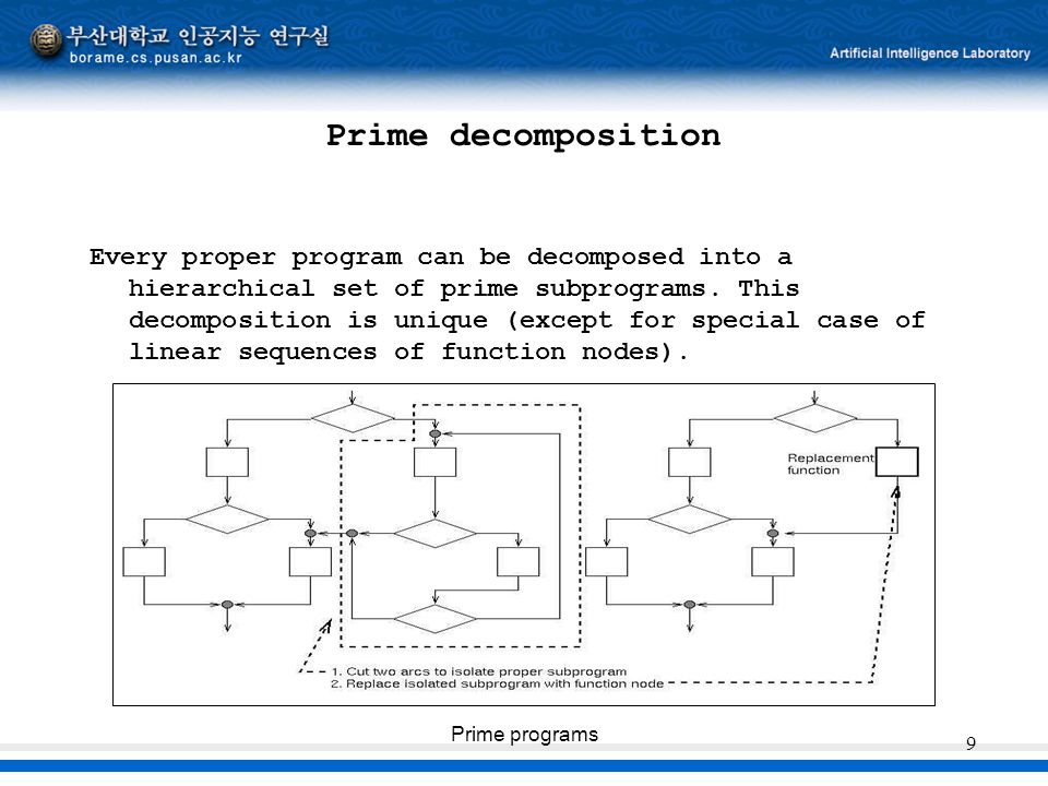 Prime programs 9 Prime decomposition Every proper program can be decomposed into a hierarchical set of prime subprograms. This decomposition is unique