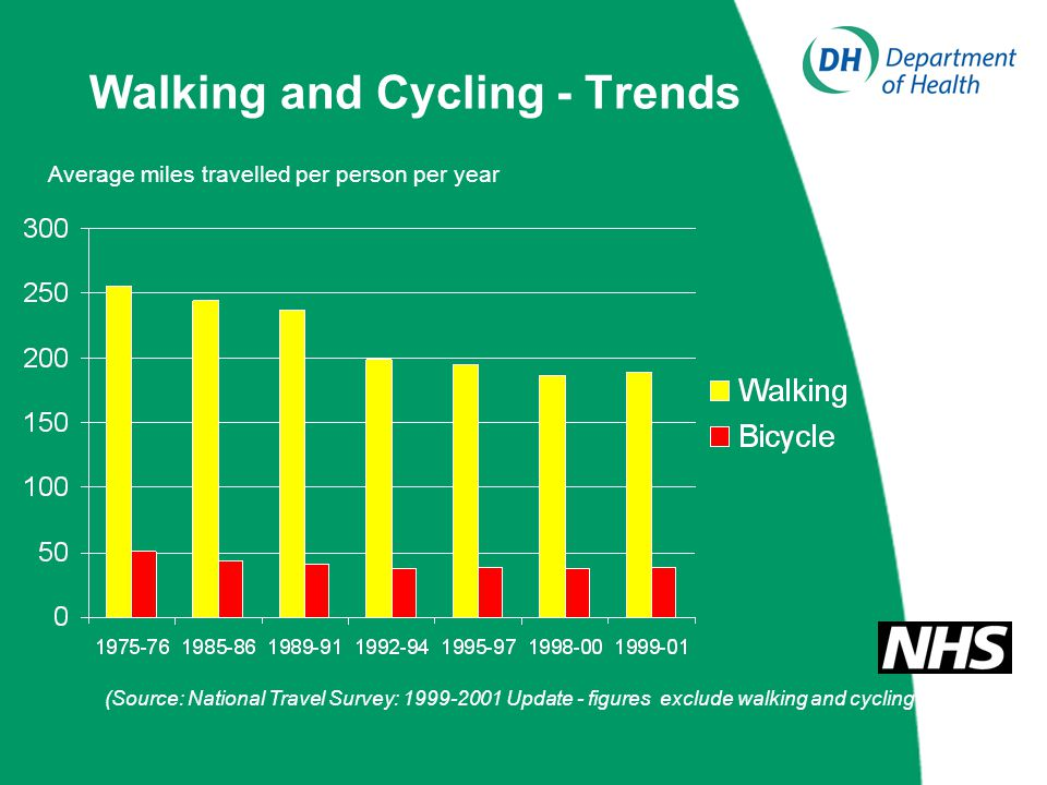 Walking and Cycling - Trends (Source: National Travel Survey: 1999-2001 Update - figures exclude walking and cycling for leisure) Average miles travelled per person per year