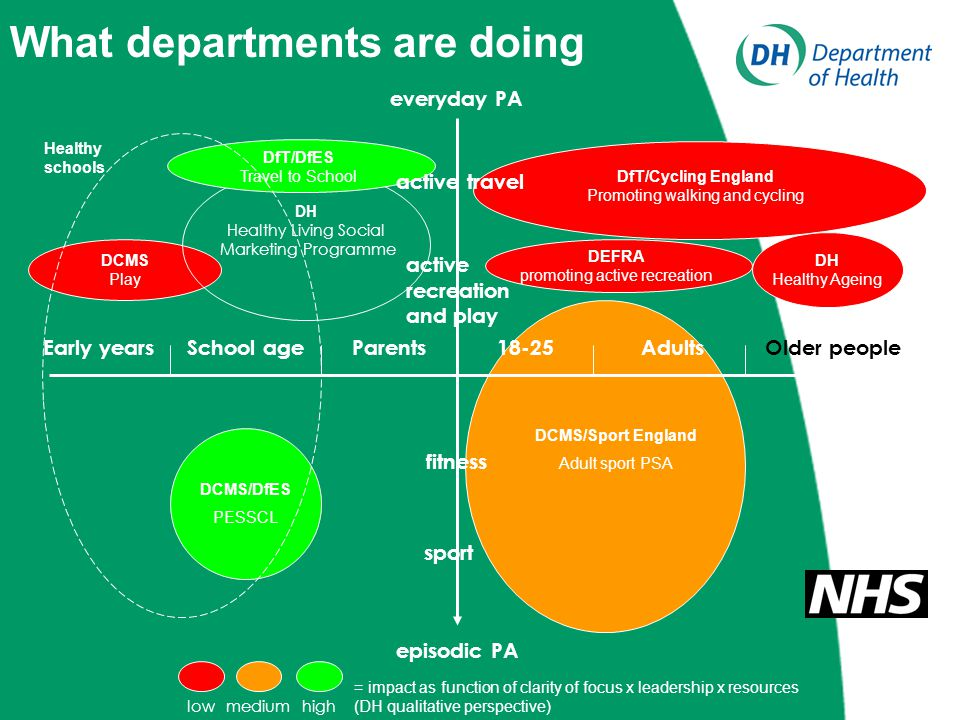 Early yearsSchool age18-25AdultsOlder peopleParents everyday PA episodic PA DCMS/Sport England Adult sport PSA DfT/Cycling England Promoting walking and cycling DCMS/DfES PESSCL DCMS Play DH Healthy Ageing = impact as function of clarity of focus x leadership x resources (DH qualitative perspective) lowmediumhigh DH Healthy Living Social Marketing Programme DfT/DfES Travel to School active travel What departments are doing Healthy schools fitness sport active recreation and play DEFRA promoting active recreation