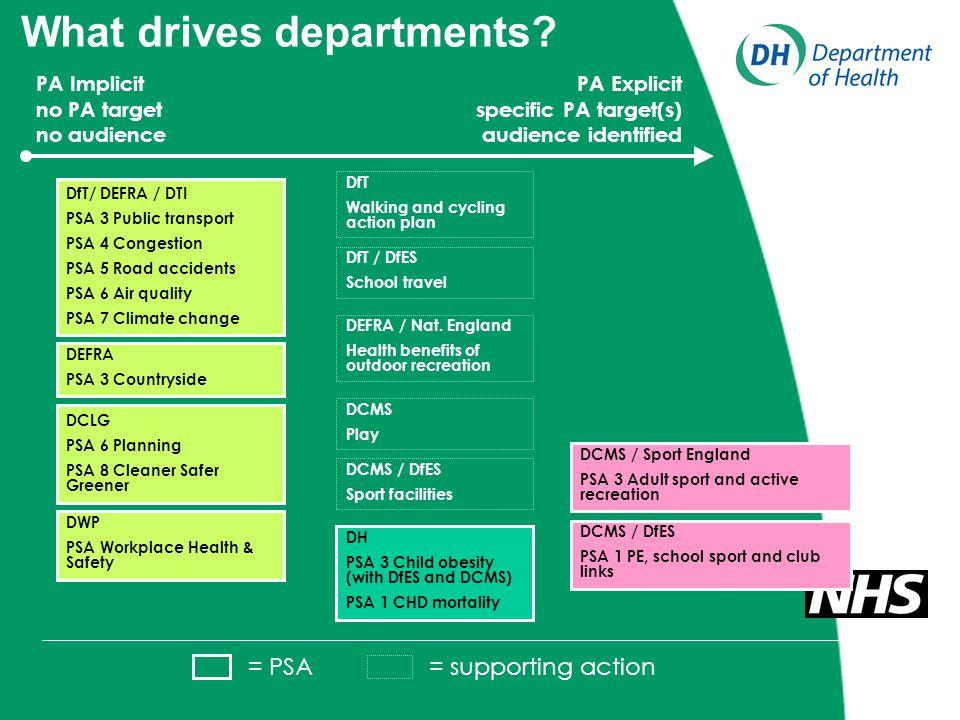 DfT/ DEFRA / DTI PSA 3 Public transport PSA 4 Congestion PSA 5 Road accidents PSA 6 Air quality PSA 7 Climate change DEFRA PSA 3 Countryside DCMS / Sp