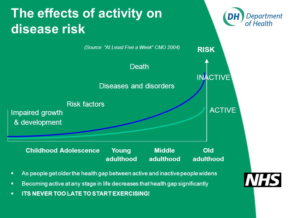 The effects of activity on disease risk ChildhoodAdolescenceYoung adulthood Middle adulthood Old adulthood Impaired growth & development Risk factors Diseases and disorders Death RISK ACTIVE INACTIVE (Source: At Least Five a Week CMO 2004)  As people get older the health gap between active and inactive people widens  Becoming active at any stage in life decreases that health gap significantly  ITS NEVER TOO LATE TO START EXERCISING!