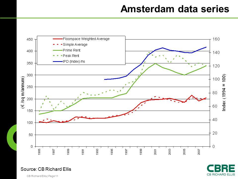 CB Richard Ellis | Page 11 Amsterdam data series Source: CB Richard Ellis
