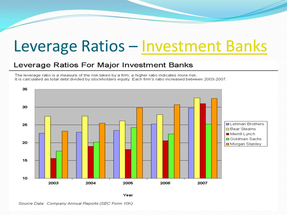 Leverage Ratios – Investment BanksInvestment Banks