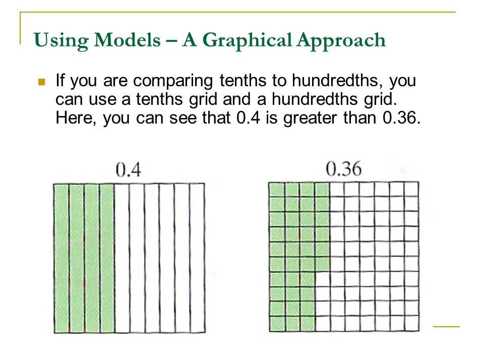 Using Models – A Graphical Approach If you are comparing tenths to hundredths, you can use a tenths grid and a hundredths grid. Here, you can see that