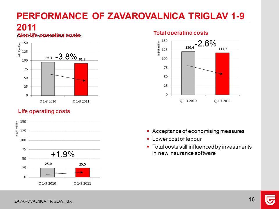 ZAVAROVALNICA TRIGLAV, d.d. 10 PERFORMANCE OF ZAVAROVALNICA TRIGLAV 1-9 2011 Gross operating costs Total operating costs Non life operating costs Life