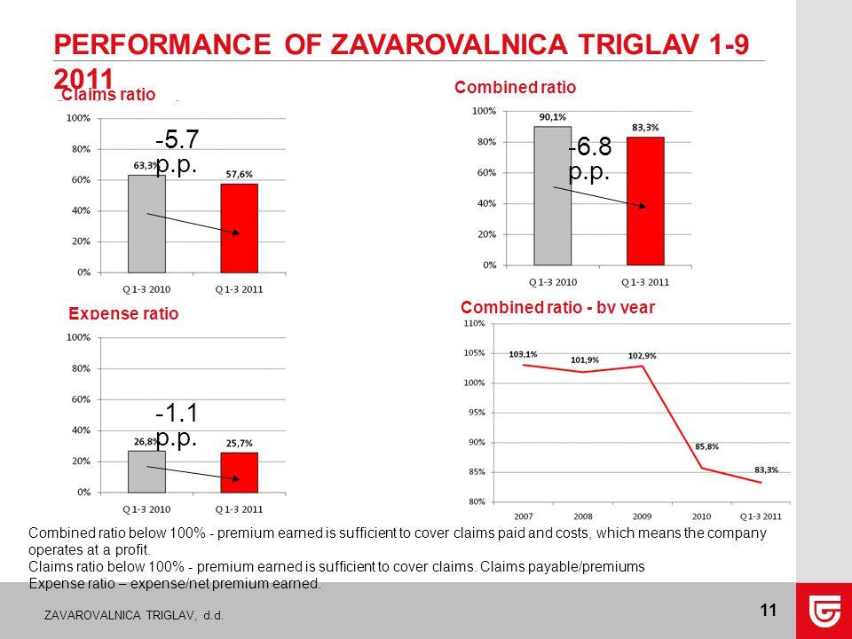 ZAVAROVALNICA TRIGLAV, d.d. 11 PERFORMANCE OF ZAVAROVALNICA TRIGLAV 1-9 2011 Combined ratio Expense ratio Claims ratio Combined ratio - by year Combin