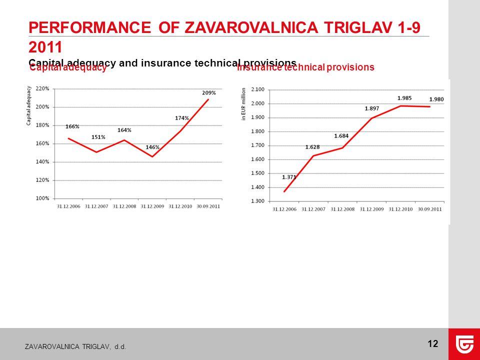 ZAVAROVALNICA TRIGLAV, d.d. 12 PERFORMANCE OF ZAVAROVALNICA TRIGLAV 1-9 2011 Capital adequacy and insurance technical provisions Insurance technical p