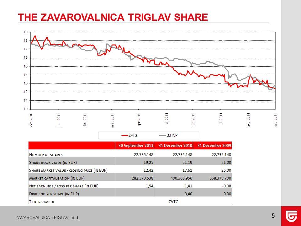 ZAVAROVALNICA TRIGLAV, d.d. 5 THE ZAVAROVALNICA TRIGLAV SHARE