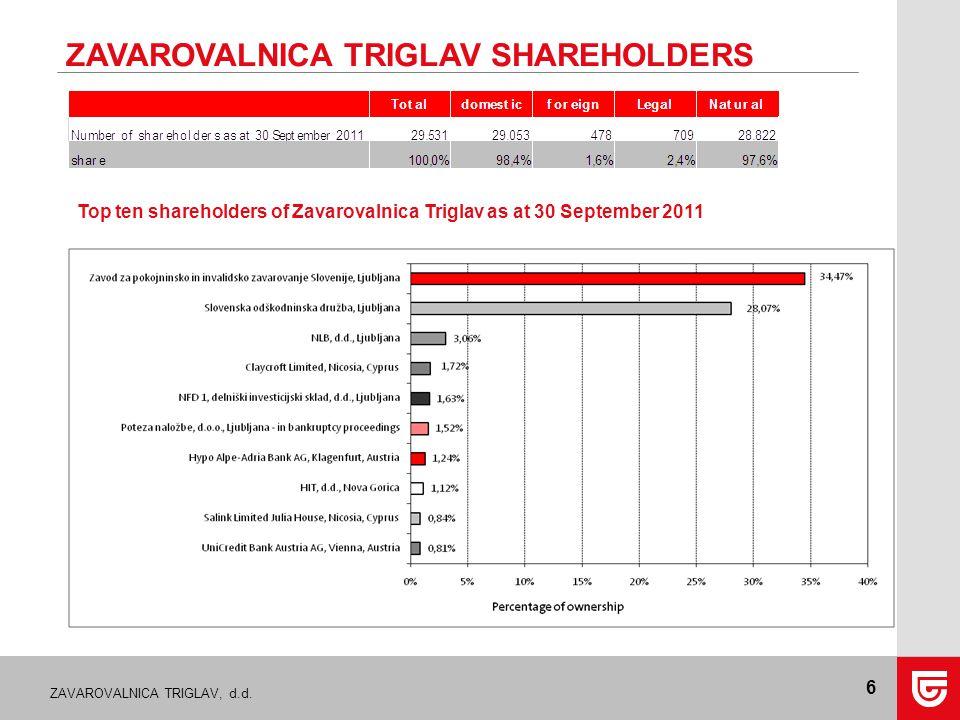 ZAVAROVALNICA TRIGLAV, d.d. 6 ZAVAROVALNICA TRIGLAV SHAREHOLDERS Top ten shareholders of Zavarovalnica Triglav as at 30 September 2011