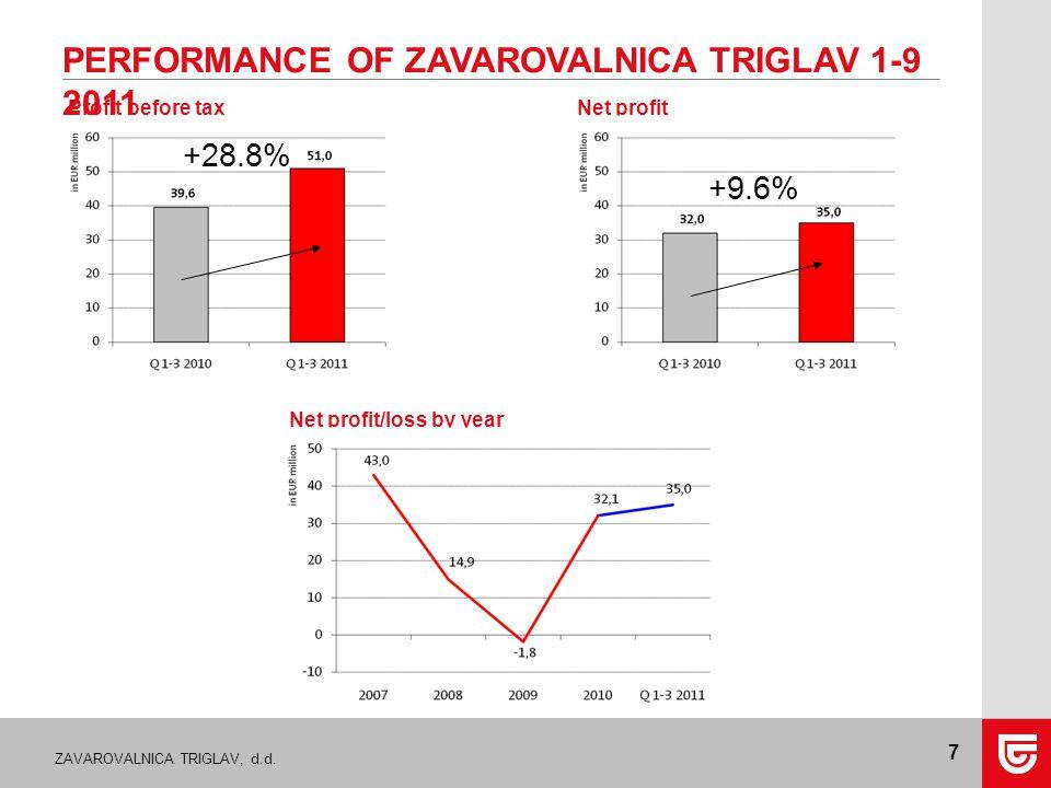 ZAVAROVALNICA TRIGLAV, d.d. 7 PERFORMANCE OF ZAVAROVALNICA TRIGLAV 1-9 2011 Profit before taxNet profit Net profit/loss by year +28.8% +9.6%