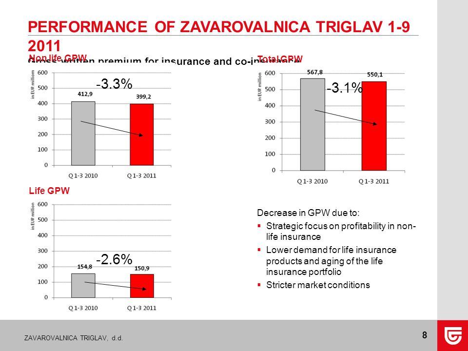 ZAVAROVALNICA TRIGLAV, d.d. 8 PERFORMANCE OF ZAVAROVALNICA TRIGLAV 1-9 2011 Gross written premium for insurance and co-insurance Total GPW Non life GP