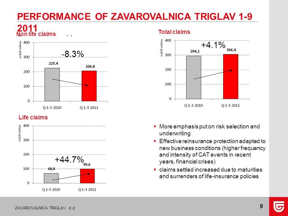 ZAVAROVALNICA TRIGLAV, d.d. 9 PERFORMANCE OF ZAVAROVALNICA TRIGLAV 1-9 2011 Gross claims paid Total claims Non life claims Life claims  More emphasis
