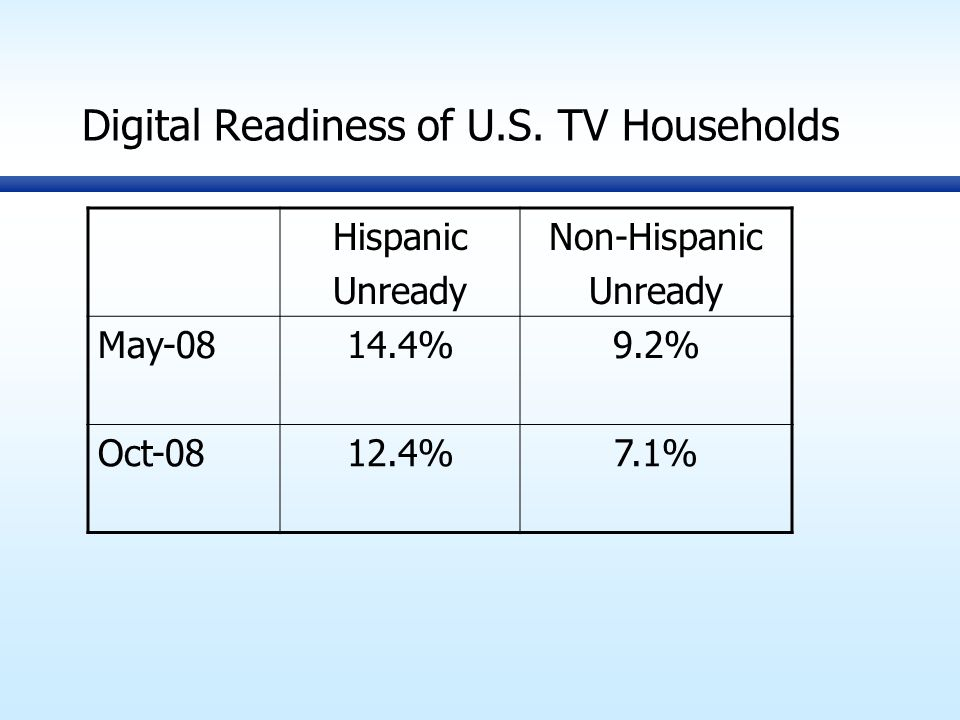 Digital Readiness of U.S.