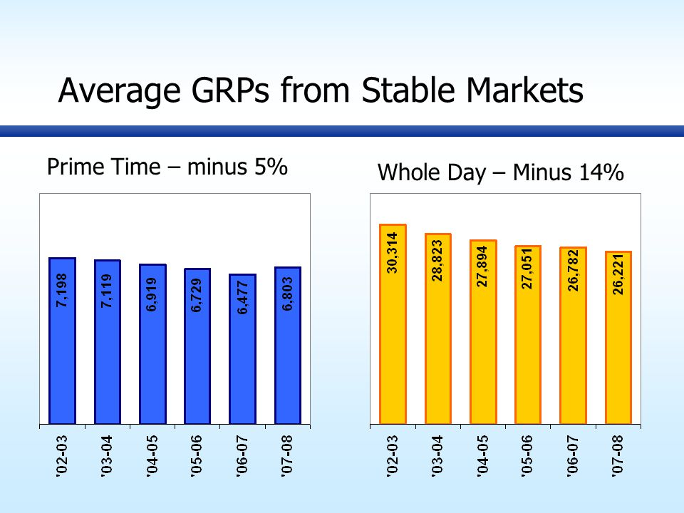 Average GRPs from Stable Markets Prime Time – minus 5% Whole Day – Minus 14%