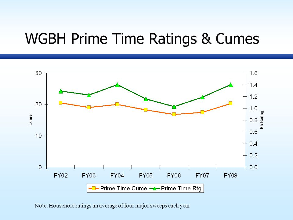 WGBH Prime Time Ratings & Cumes Note: Household ratings an average of four major sweeps each year